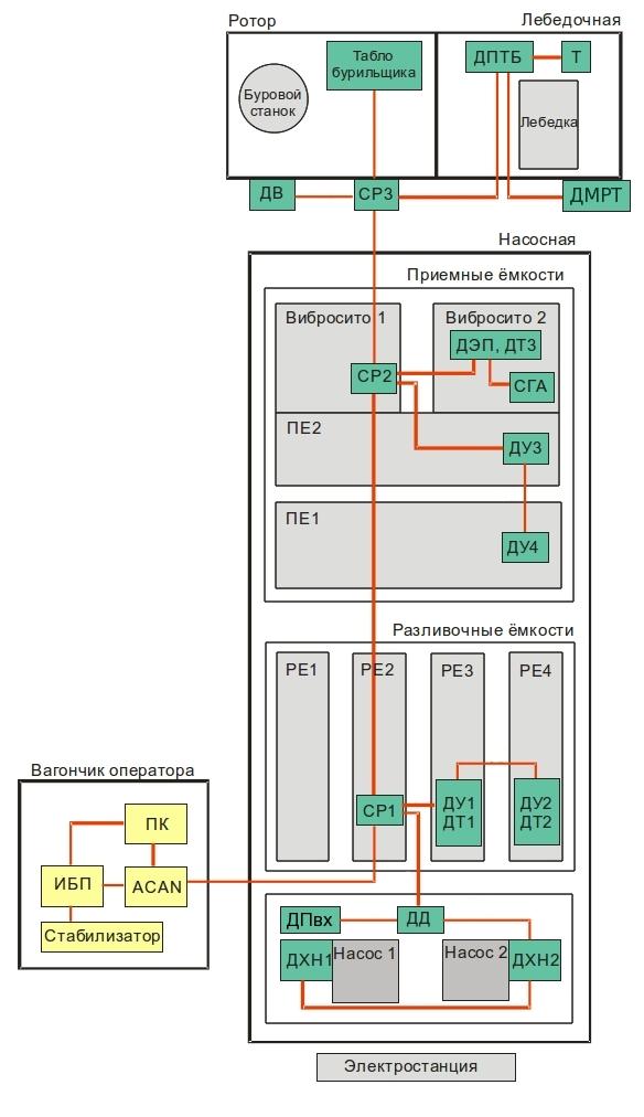 Схема расположения датчиков
